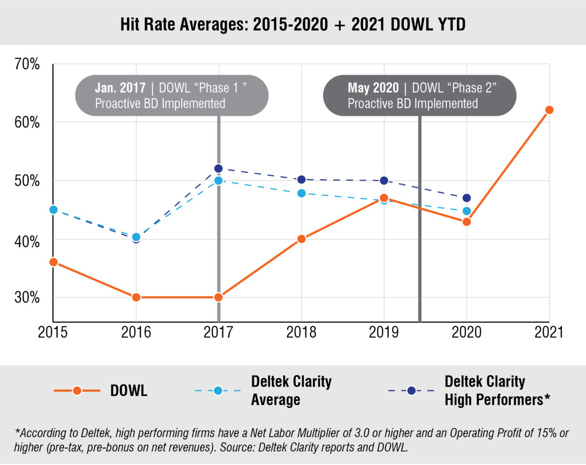 BD/Marketing Hit Rate Chart
